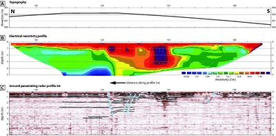 Ground penetrating radar (GPR) and electrical resistivity